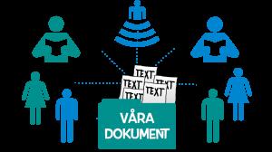 Illustration som visar fördelar med delade dokument