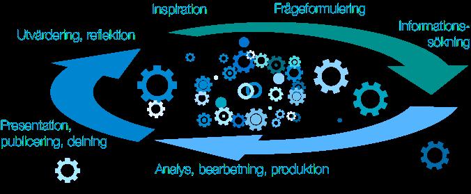 Illustration kunskapsprocessen